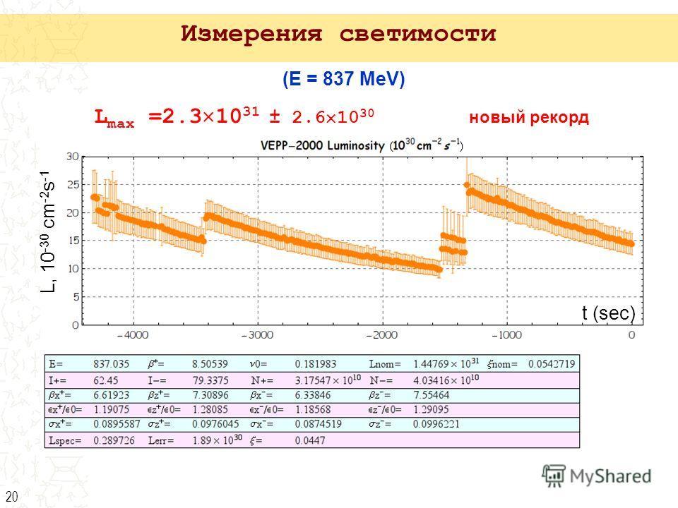 20 (E = 837 MeV) Измерения светимости L, 10 -30 cm -2 s -1 t (sec) L max =2.3 10 31 ± 2.6 10 30 новый рекорд