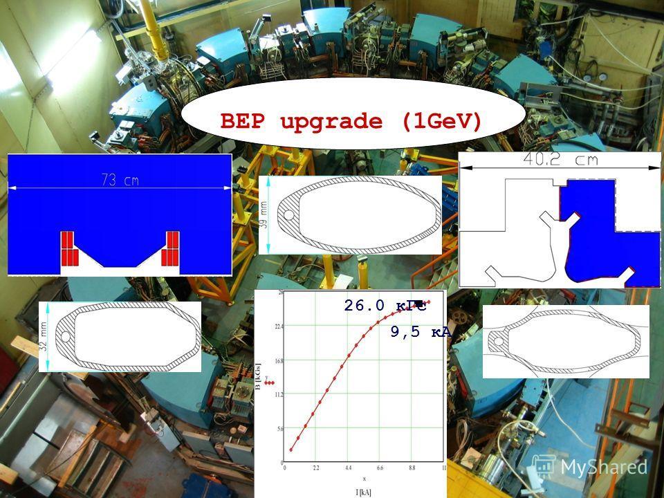 29 BEP upgrade (1GeV) 26.0 кГс 9,5 кА