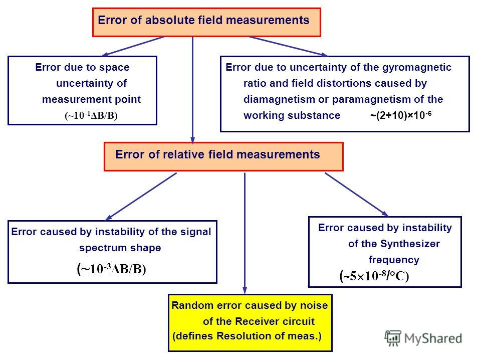 Error of absolute field measurements Error of relative field measurements Error due to space uncertainty of measurement point (~10 -1 ΔB/B) Error due to uncertainty of the gyromagnetic ratio and field distortions caused by diamagnetism or paramagneti
