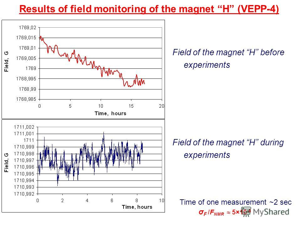 Results of field monitoring of the magnet H (VEPP-4) Field of the magnet H before experiments Time of one measurement ~2 sec σ F /F NМR 5×10 -8 Field of the magnet H during experiments