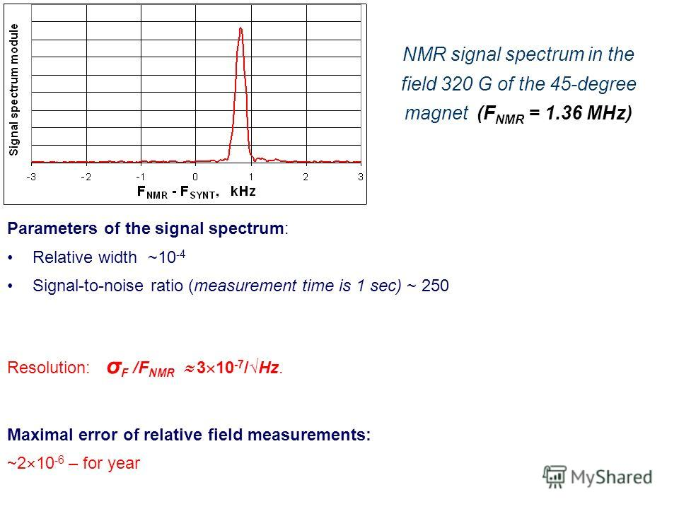 NMR signal spectrum in the field 320 G of the 45-degree magnet (F NМR = 1.36 МHz) Parameters of the signal spectrum: Relative width ~10 -4 Signal-to-noise ratio (measurement time is 1 sec) ~ 250 Resolution: σ F /F NMR 3 10 -7 /Hz. Maximal error of re