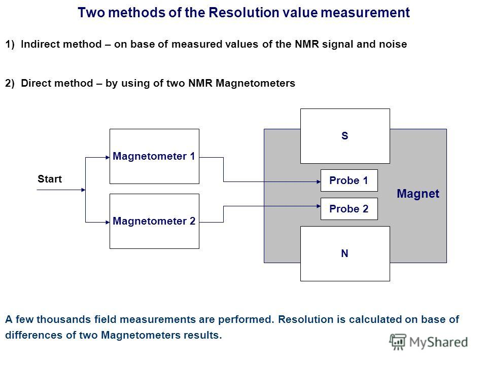Two methods of the Resolution value measurement A few thousands field measurements are performed. Resolution is calculated on base of differences of two Magnetometers results. 1) Indirect method – on base of measured values of the NMR signal and nois