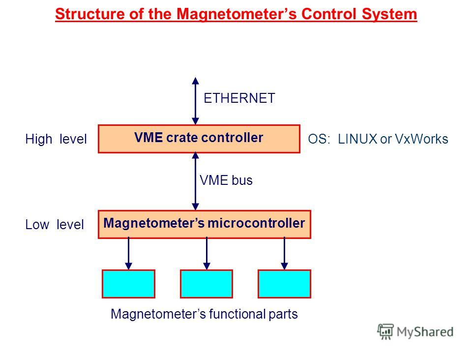Structure of the Magnetometers Control System VME crate controller Magnetometers microcontroller VME bus ETHERNET Magnetometers functional parts OS: LINUX or VxWorksHigh level Low level