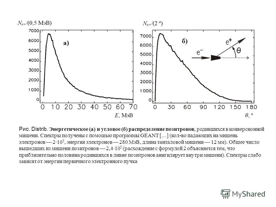 Рис. Distrib. Энергетическое (а) и угловое (б) распределение позитронов, родившихся в конверсионной мишени. Спектры получены с помощью программы GEANT […] (кол-во падающих на мишень электронов 2·10 5, энергия электронов 280 МэВ, длина танталовой мише