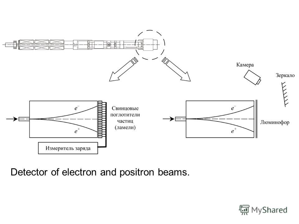 Detector of electron and positron beams.