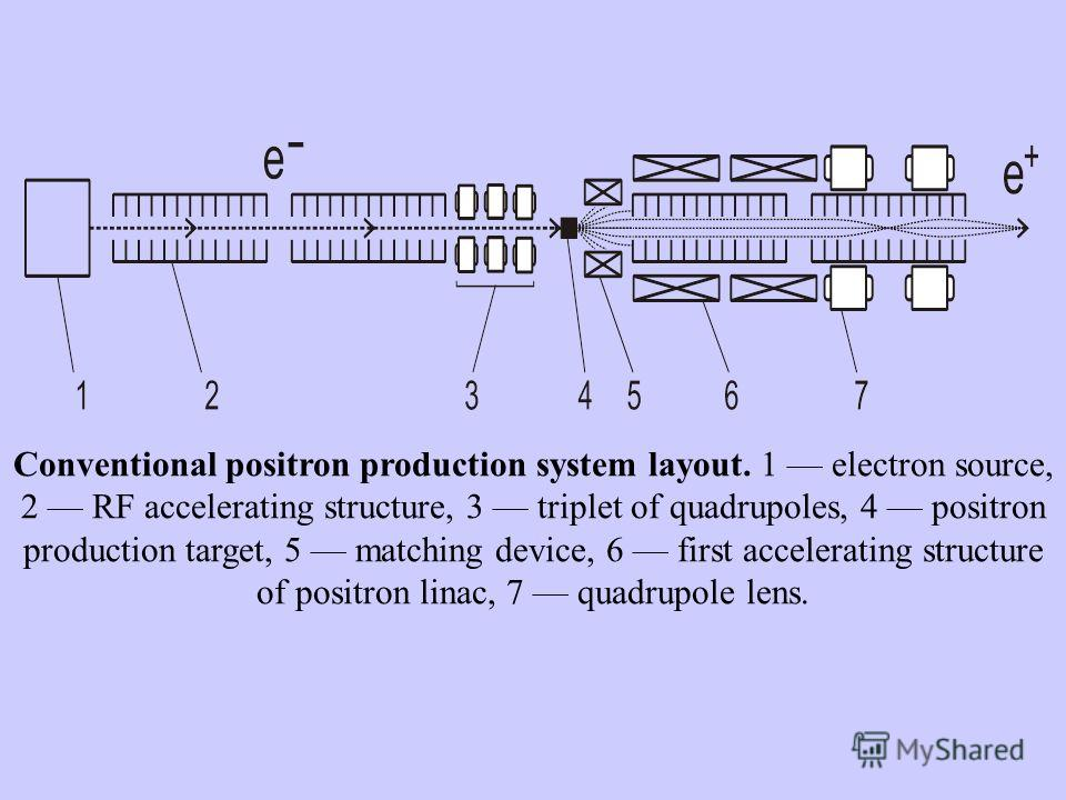 Conventional positron production system layout. 1 electron source, 2 RF accelerating structure, 3 triplet of quadrupoles, 4 positron production target, 5 matching device, 6 first accelerating structure of positron linac, 7 quadrupole lens.