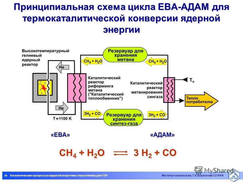 5Каталитические процессы в ядерной энергетике: перспективы для ТЯР Институт катализа им. Г.К.Борескова СО РАН Принципиальная схема цикла ЕВА-АДАМ для термокаталитической конверсии ядерной энергии CH 4 + H 2 O 3 H 2 + CO «EВA» «AДAM»