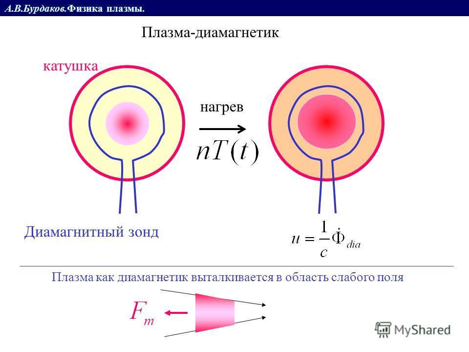 Плазма-диамагнетик катушка нагрев Диамагнитный зонд Плазма как диамагнетик выталкивается в область слабого поля