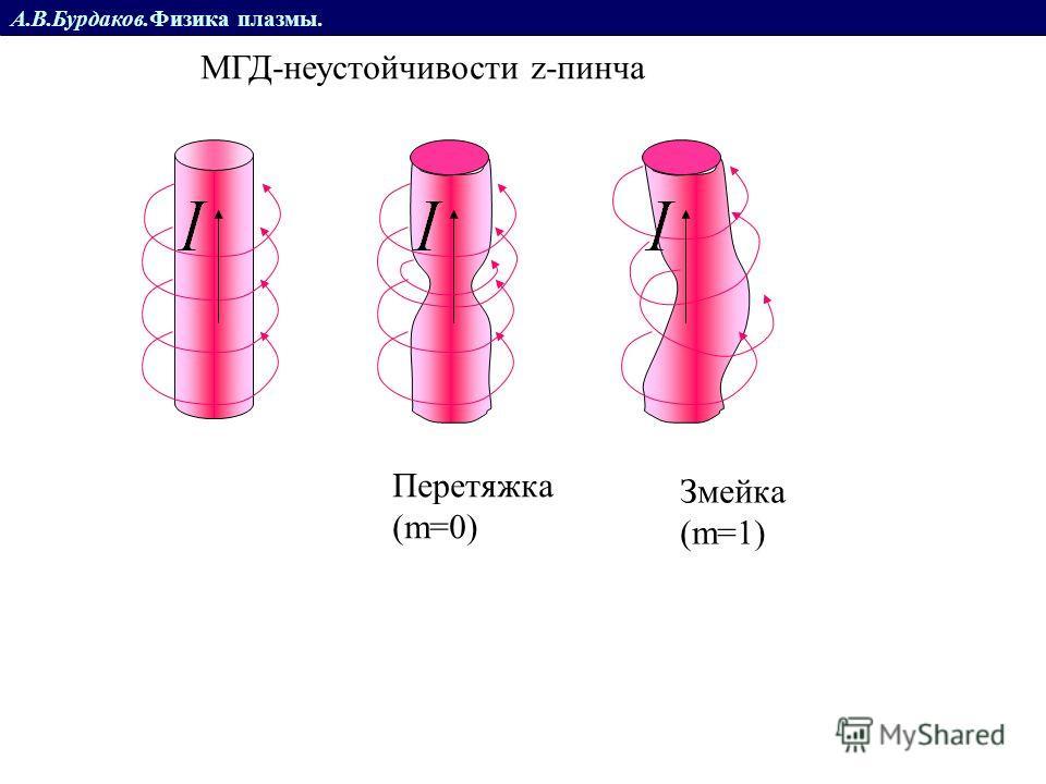 А.В.Бурдаков.Физика плазмы. МГД-неустойчивости z-пинча Перетяжка (m=0) Змейка (m=1)