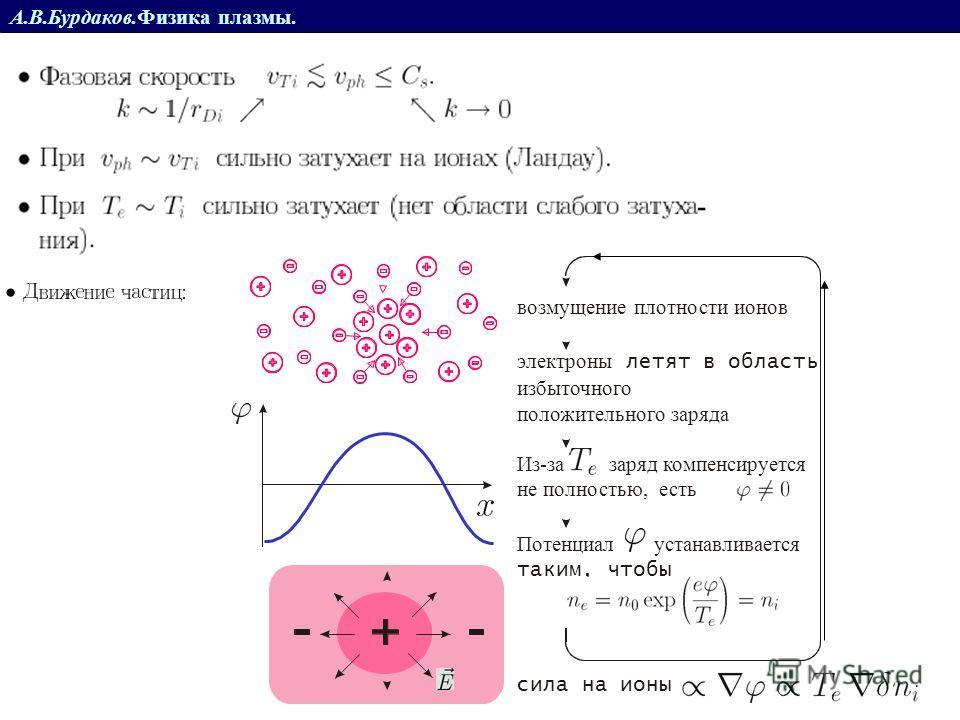 возмущение плотности ионов электроны летят в область избыточного положительного заряда Потенциал устанавливается таким, чтобы Из-за заряд компенсируется не полностью, есть сила на ионы