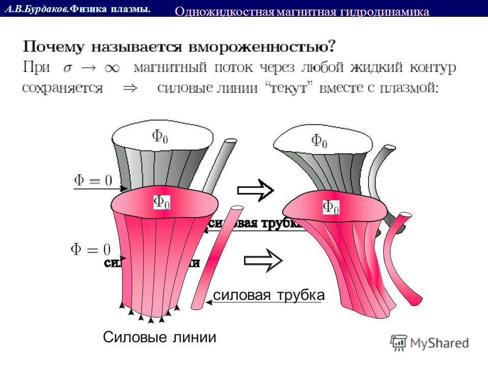 Одножидкостная магнитная гидродинамика Силовые линии силовая трубка