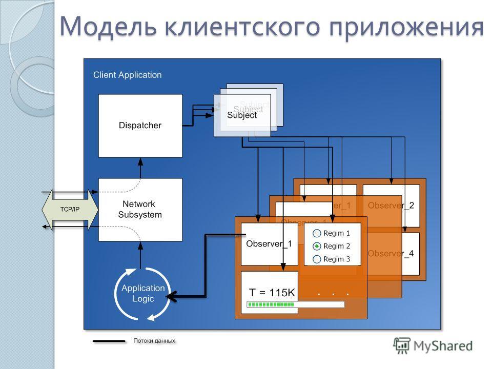Модель клиентского приложения
