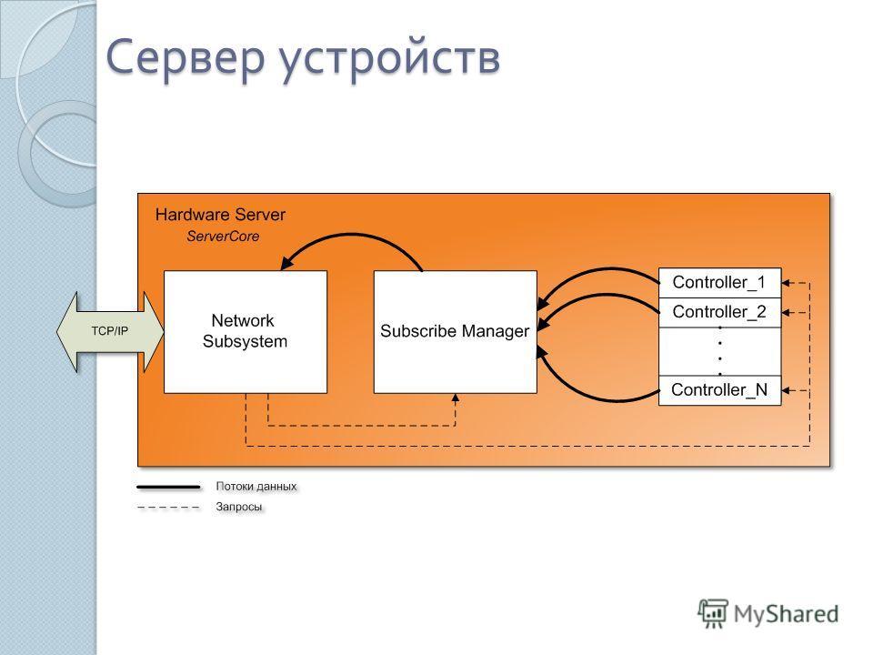 Сервер устройств