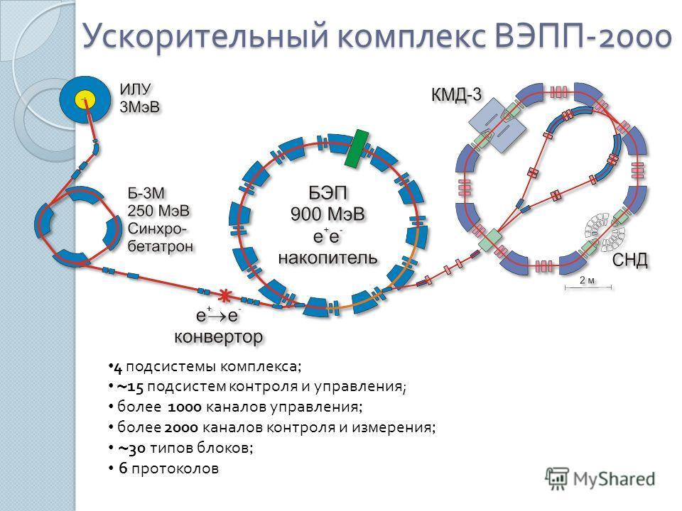 Ускорительный комплекс ВЭПП -2000 4 подсистемы комплекса ; ~ 15 подсистем контроля и управления ; более 1000 каналов управления ; более 2000 каналов контроля и измерения ; ~ 30 типов блоков ; 6 протоколов