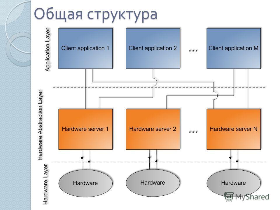 Общая структура