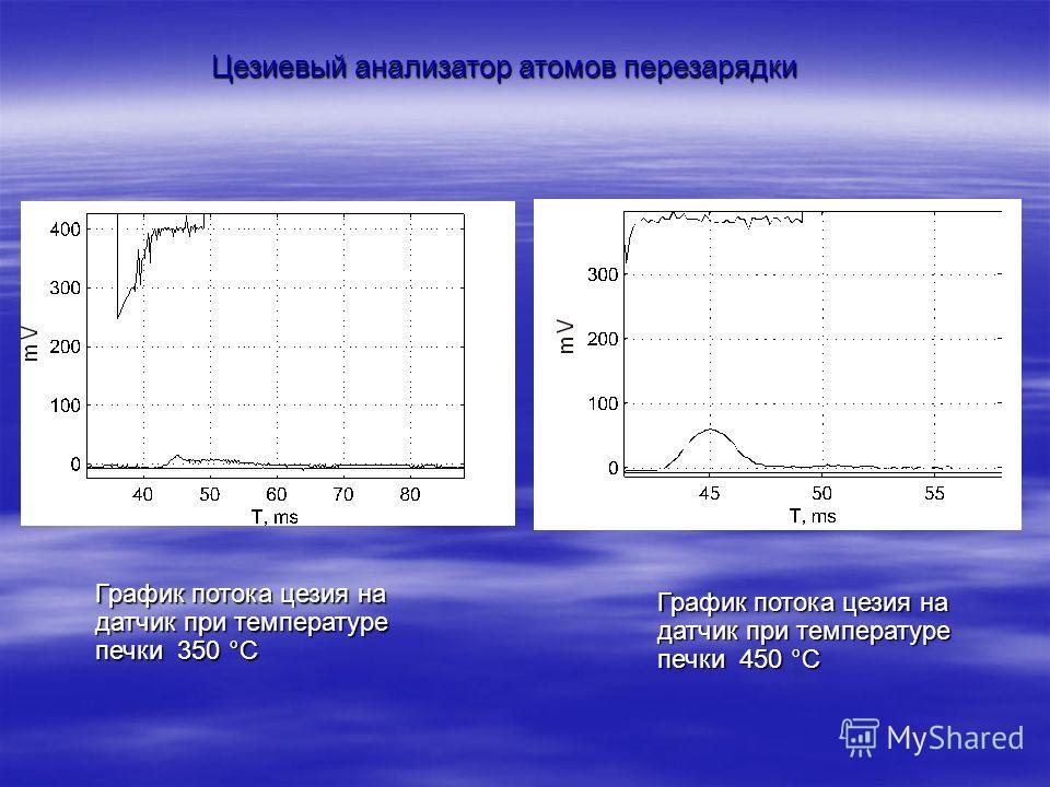 График потока цезия на датчик при температуре печки 350 °С График потока цезия на датчик при температуре печки 450 °С Цезиевый анализатор атомов перезарядки