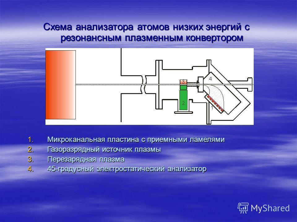 Схема анализатора атомов низких энергий с резонансным плазменным конвертором 1.Микроканальная пластина с приемными ламелями 2.Газоразрядный источник плазмы 3.Перезарядная плазма 4.45-градусный электростатический анализатор