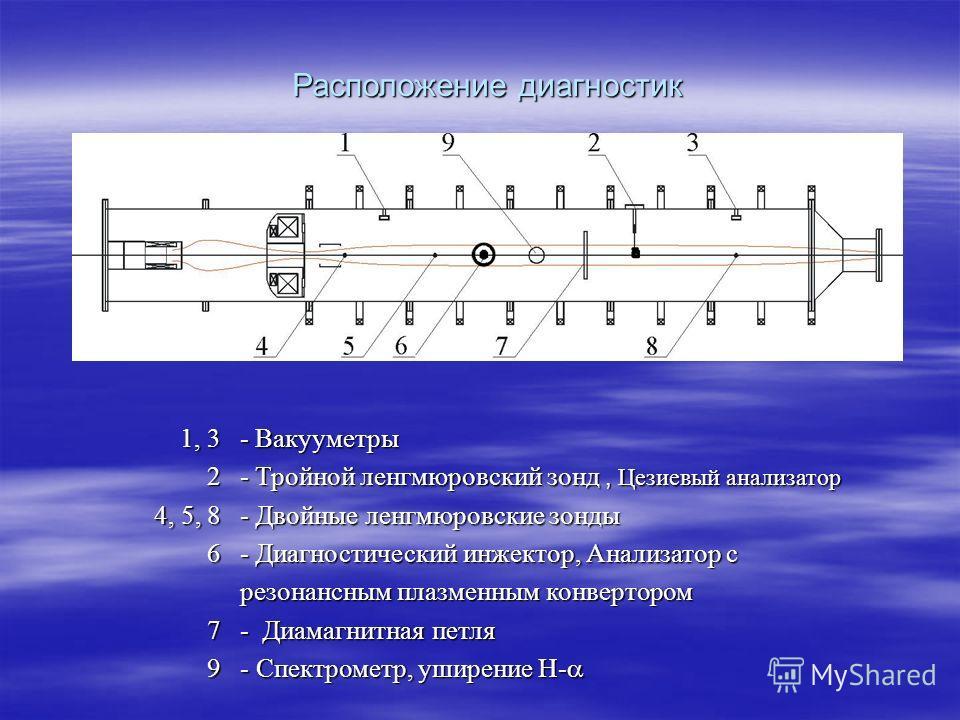 - Вакууметры - Тройной ленгмюровский зонд, Цезиевый анализатор - Двойные ленгмюровские зонды - Диагностический инжектор, Анализатор с резонансным плазменным конвертором - Диамагнитная петля - Спектрометр, уширение H- - Спектрометр, уширение H- 1, 3 2