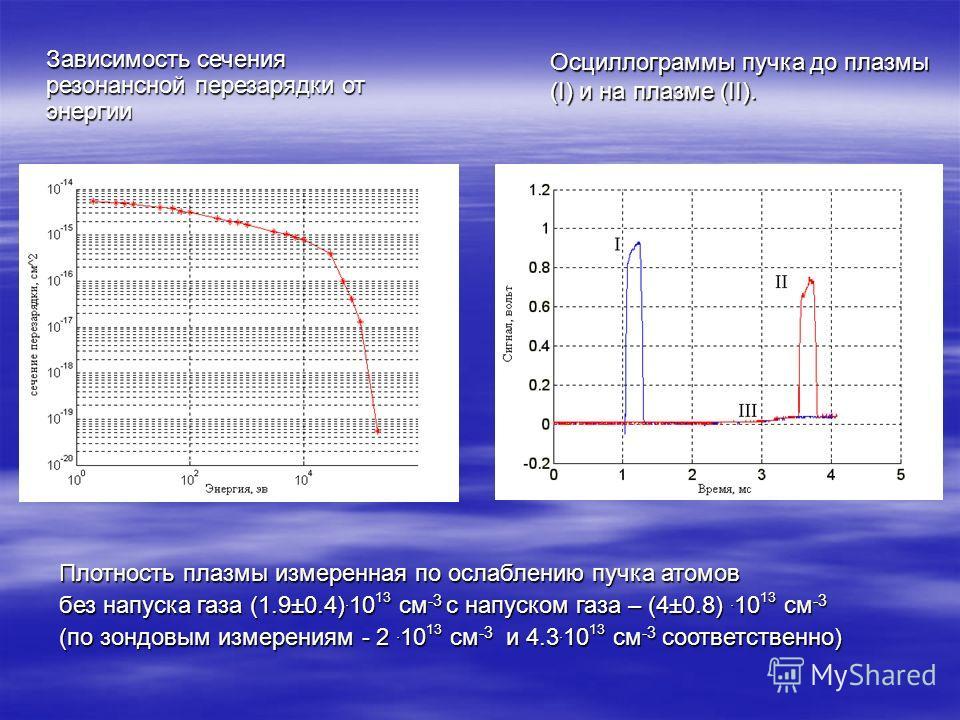Зависимость сечения резонансной перезарядки от энергии Осциллограммы пучка до плазмы (I) и на плазме (II). Плотность плазмы измеренная по ослаблению пучка атомов без напуска газа (1.9±0.4). 10 13 см -3 с напуском газа – (4±0.8). 10 13 см -3 (по зондо