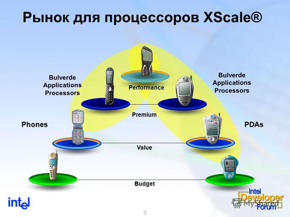 3 Рынок для процессоров XScale® Bulverde Applications Processors Bulverde Applications Processors Value Budget Performance PDAsPhones Premium