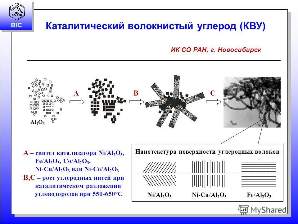 BIC Каталитический волокнистый углерод (КВУ) ИК СО РАН, г. Новосибирск Схема получения A – синтез катализатора Ni/Al 2 O 3, Fe/Al 2 O 3, Co/Al 2 O 3, Ni-Cu/Al 2 O 3 или Ni-Co/Al 2 O 3 B,C – рост углеродных нитей при каталитическом разложении углеводо