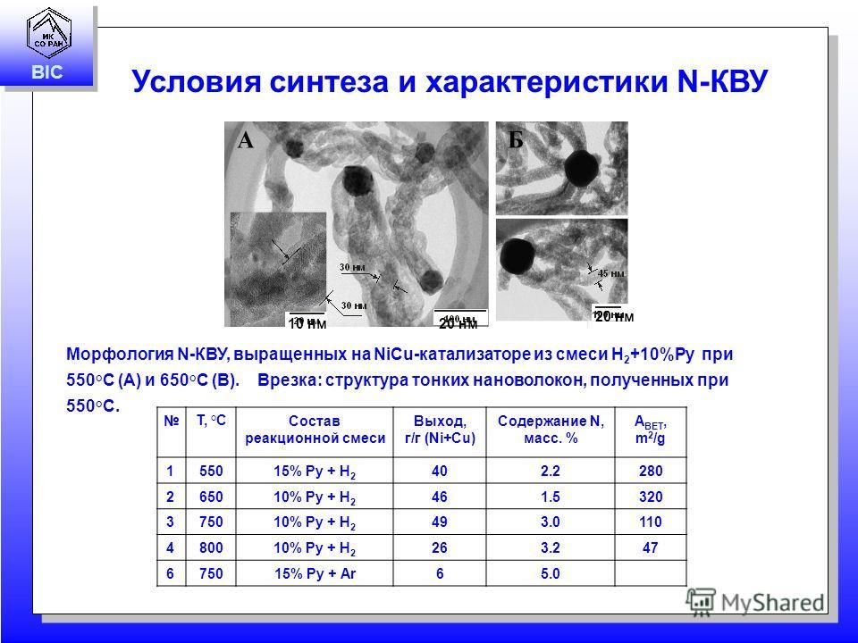 BIC T, °ССостав реакционной смеси Выход, г/г (Ni+Cu) Содержание N, масс. % A BET, m 2 /g 1 55015% Py + H 2 402.2280 2 65010% Py + H 2 461.5320 3 75010% Py + H 2 493.0110 4 80010% Py + H 2 263.247 6 75015% Py + Ar 65.0 Морфология N-КВУ, выращенных на