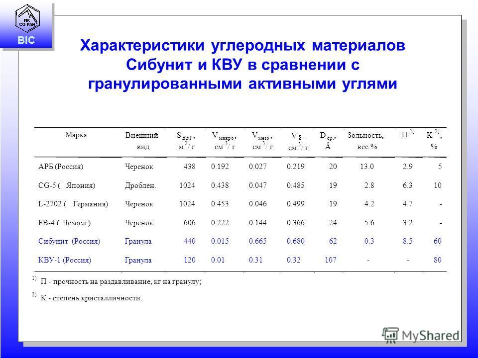 BIC Характеристики углеродных материалов Сибунит и КВУ в сравнении с гранулированными активными углями Марка Внешний вид S БЭТ, м 2 /г V микро, см 3 /г V мезо, см 3 /г V, см 3 /г D ср., Å Зольность, вес.% П 1) K 2), % АРБ (Россия)Черенок4380.1920.027