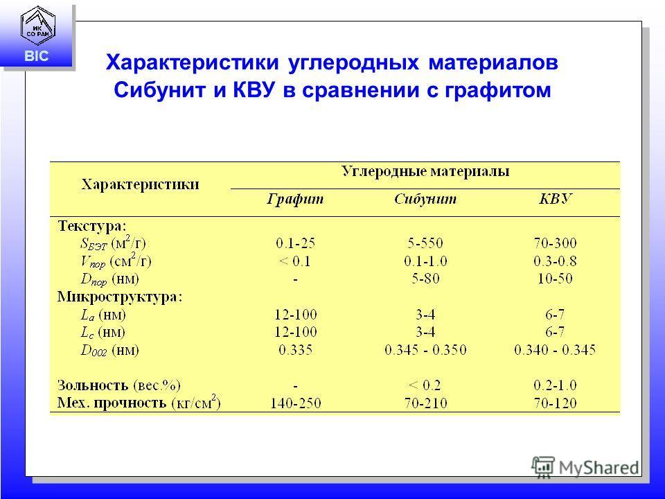 BIC Характеристики углеродных материалов Сибунит и КВУ в сравнении с графитом