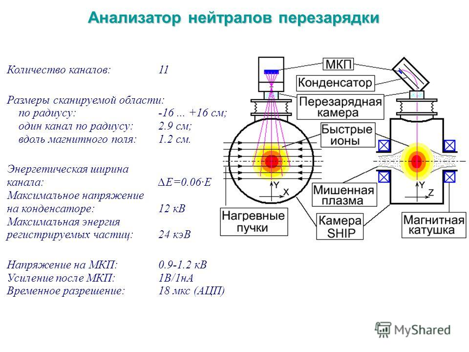 Анализатор нейтралов перезарядки Количество каналов:11 Размеры сканируемой области: по радиусу:-16... +16 см; один канал по радиусу:2.9 см; вдоль магнитного поля:1.2 см. Энергетическая ширина канала:E=0.06E Максимальное напряжение на конденсаторе:12
