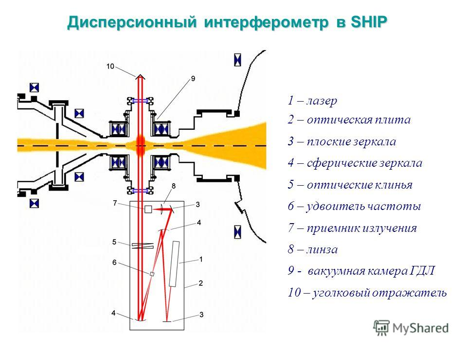 1 – лазер 2 – оптическая плита 3 – плоские зеркала 4 – сферические зеркала 5 – оптические клинья 6 – удвоитель частоты 7 – приемник излучения 8 – линза 9 - вакуумная камера ГДЛ 10 – уголковый отражатель Дисперсионный интерферометр в SHIP