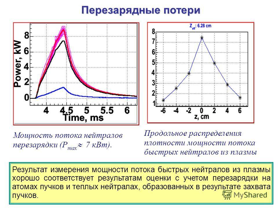 Перезарядные потери Мощность потока нейтралов перезарядки (P max 7 кВт). Продольное распределения плотности мощности потока быстрых нейтралов из плазмы Результат измерения мощности потока быстрых нейтралов из плазмы хорошо соответствует результатам о