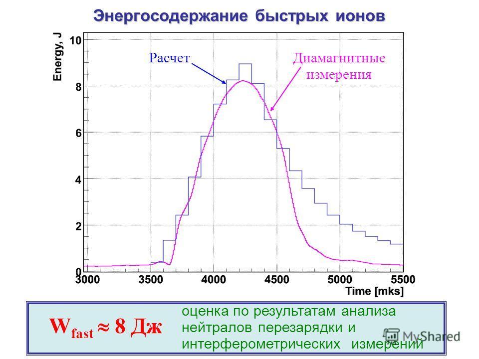 Энергосодержание быстрых ионов Диамагнитные измерения Расчет оценка по результатам анализа нейтралов перезарядки и интерферометрических измерений W fast 8 Дж