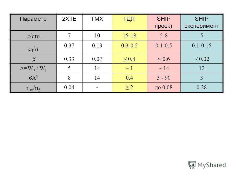 Параметр2XIIBTMXГДЛSHIP проект SHIP эксперимент a/cm 71015-185-85 i /a 0.370.130.3-0.50.1-0.50.1-0.15 0.330.07 0.4 0.6 0.02 A=W / W || 514~ 1~ 1412 A 2 8140.43 - 903 n w /n f 0.04- 2до 0.080.28