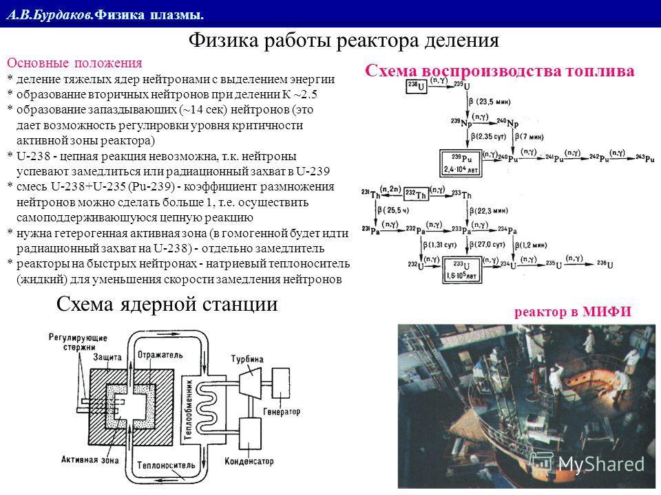 А.В.Бурдаков.Физика плазмы. Физика работы реактора деления Основные положения * деление тяжелых ядер нейтронами с выделением энергии * образование вторичных нейтронов при делении К ~2.5 * образование запаздывающих (~14 сек) нейтронов (это дает возмож