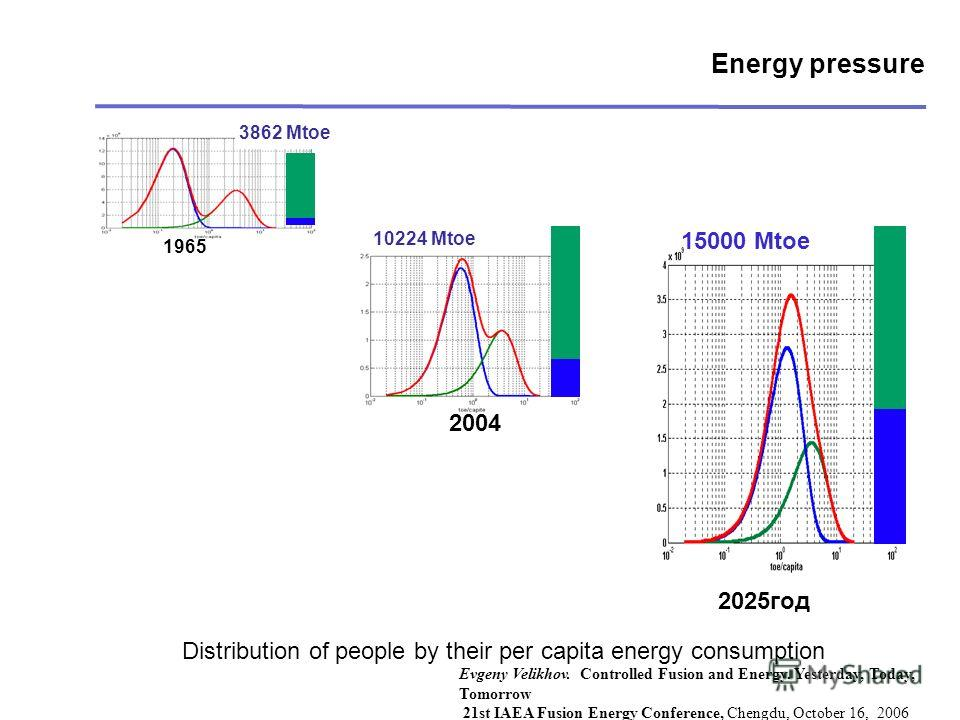 Energy pressure 2004 10224 Mtoe 3862 Mtoe 1965 Distribution of people by their per capita energy consumption 2025год 15000 Mtoe Evgeny Velikhov. Controlled Fusion and Energy. Yesterday, Today, Tomorrow 21st IAEA Fusion Energy Conference, Chengdu, Oct