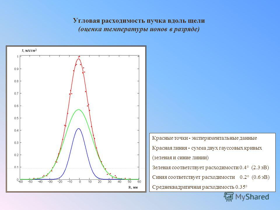 Угловая расходимость пучка вдоль щели (оценка температуры ионов в разряде) Красные точки - экспериментальные данные Красная линия - сумма двух гауссовых кривых (зеленая и синие линии) Зеленая соответствует расходимости 0.4° (2.3 эВ) Синяя соответству