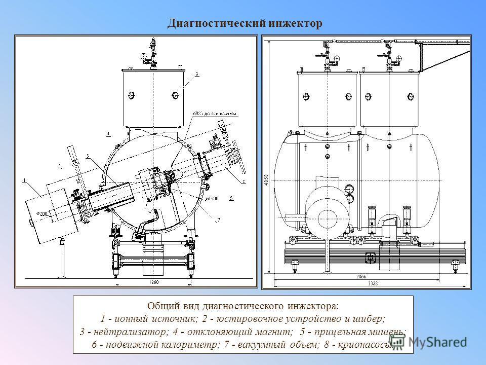 Диагностический инжектор Общий вид диагностического инжектора: 1 - ионный источник; 2 - юстировочное устройство и шибер; 3 - нейтрализатор; 4 - отклоняющий магнит; 5 - прицельная мишень; 6 - подвижной калориметр; 7 - вакуумный объем; 8 - крионасосы.