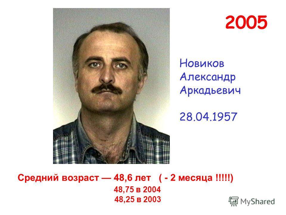 Средний возраст 48,6 лет ( - 2 месяца !!!!!) 48,75 в 2004 48,25 в 2003 Новиков Александр Аркадьевич 28.04.1957 2005