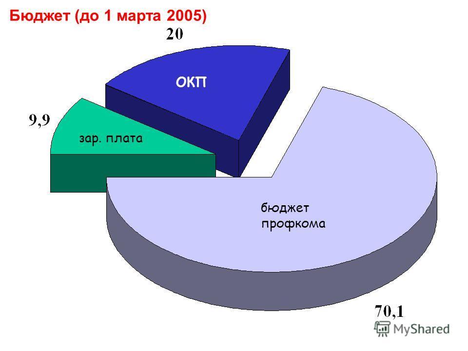 Бюджет (до 1 марта 2005) зар. плата ОКП бюджет профкома