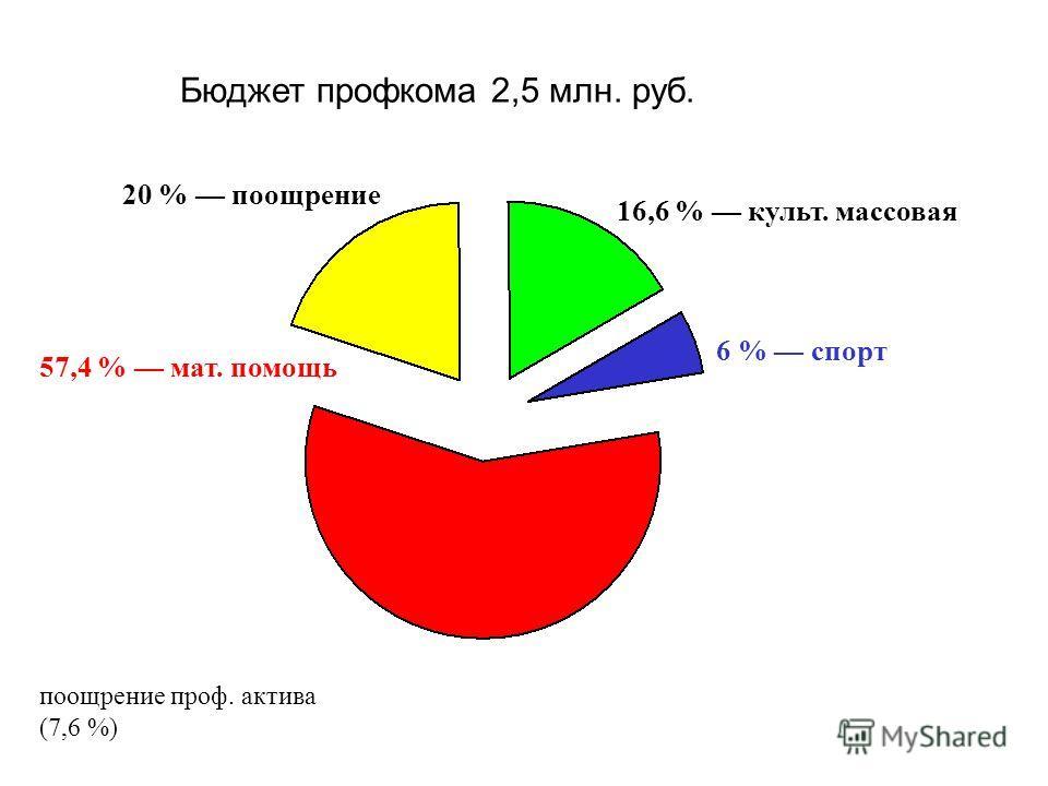 Бюджет профкома 2,5 млн. руб. 57,4 % мат. помощь 16,6 % культ. массовая 20 % поощрение 6 % спорт поощрение проф. актива (7,6 %)