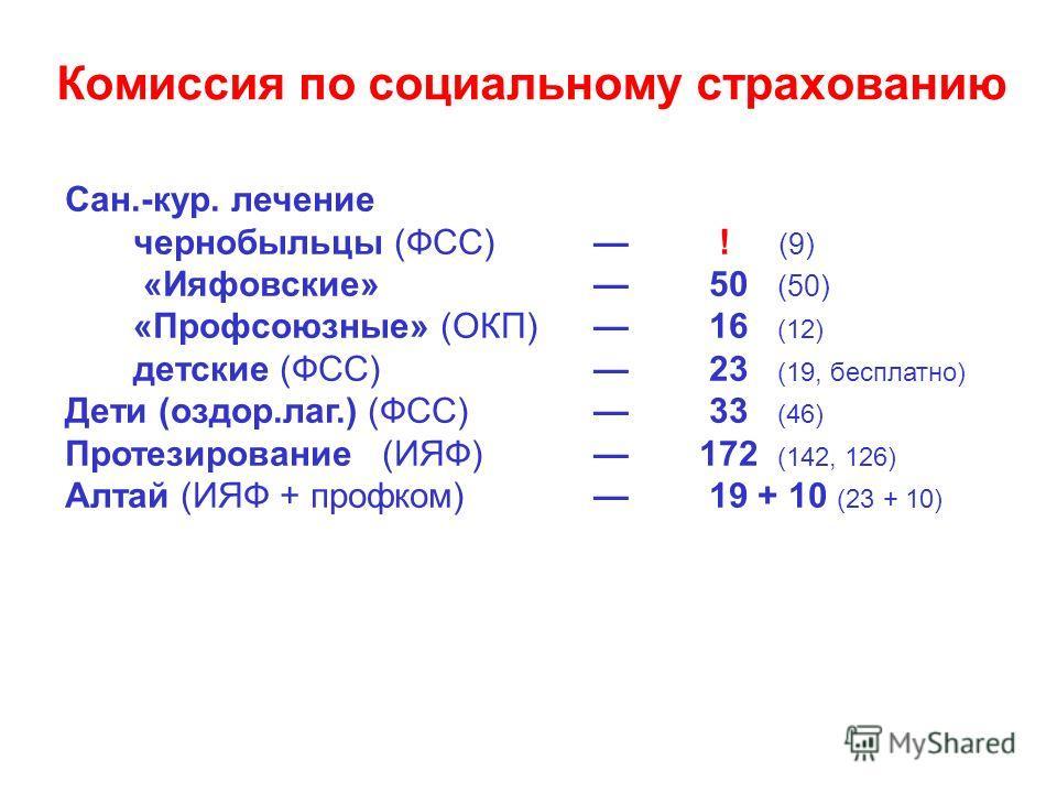 Комиссия по социальному страхованию Сан.-кур. лечение чернобыльцы (ФСС) ! (9) «Ияфовские» 50 (50) «Профсоюзные» (ОКП) 16 (12) детские (ФСС) 23 (19, бесплатно) Дети (оздор.лаг.) (ФСС) 33 (46) Протезирование (ИЯФ)172 (142, 126) Алтай (ИЯФ + профком) 19