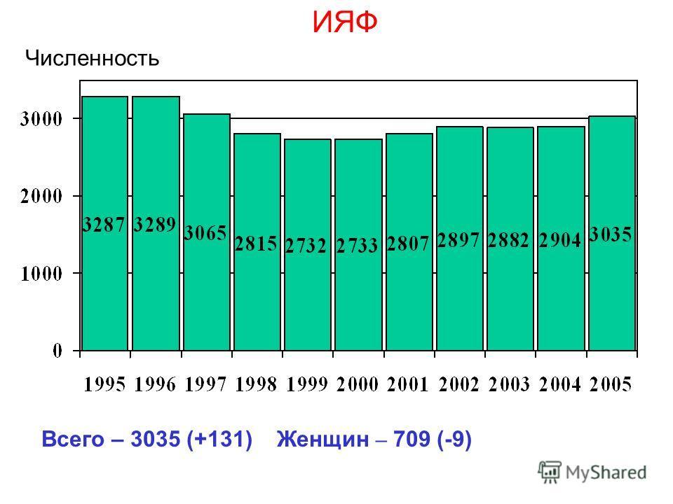 ИЯФ Численность Всего – 3035 (+131) Женщин – 709 (-9)