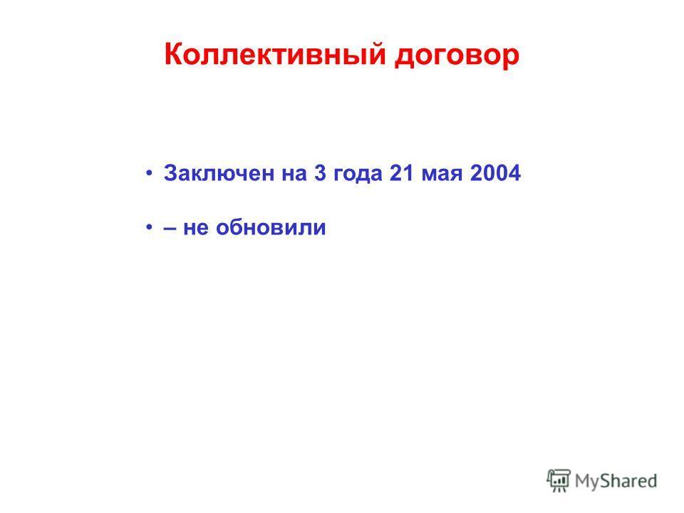 Коллективный договор Заключен на 3 года 21 мая 2004 – не обновили