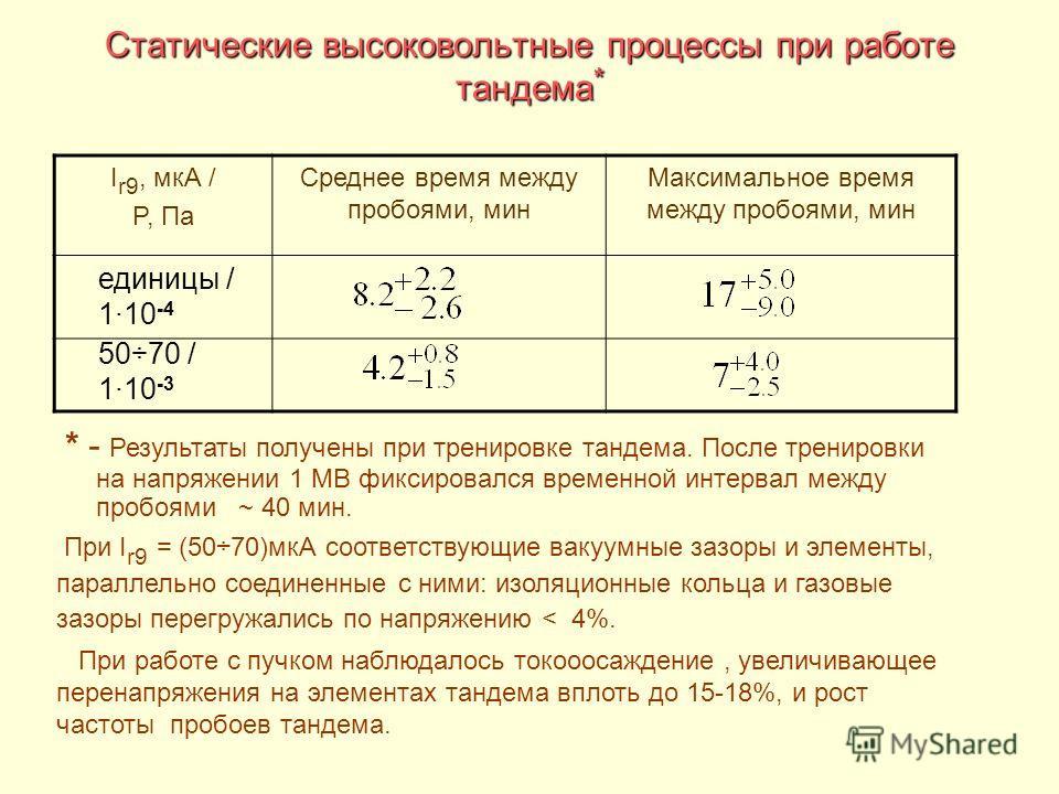 Статические высоковольтные процессы при работе тандема * I r9, мкА / P, Па Среднее время между пробоями, мин Максимальное время между пробоями, мин единицы / 110 -4 50÷70 / 110 -3 * - Результаты получены при тренировке тандема. После тренировки на на