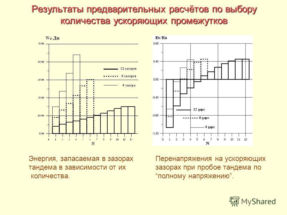 Результаты предварительных расчётов по выбору количества ускоряющих промежутков Энергия, запасаемая в зазорах тандема в зависимости от их количества. Перенапряжения на ускоряющих зазорах при пробое тандема по полному напряжению.