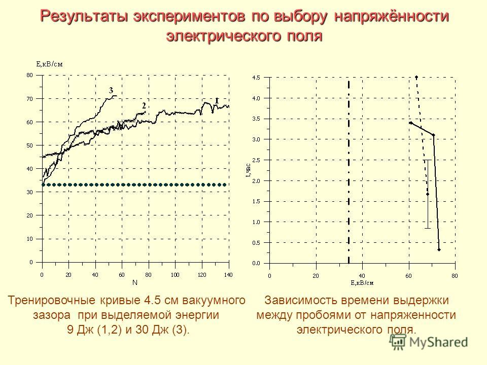 Результаты экспериментов по выбору напряжённости электрического поля Зависимость времени выдержки между пробоями от напряженности электрического поля. Тренировочные кривые 4.5 см вакуумного зазора при выделяемой энергии 9 Дж (1,2) и 30 Дж (3).