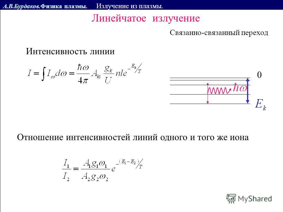 А.В.Бурдаков.Физика плазмы. Излучение из плазмы. Связанно-связанный переход 0 Линейчатое излучение Интенсивность линии Отношение интенсивностей линий одного и того же иона