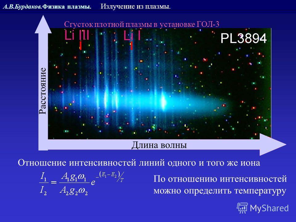 А.В.Бурдаков.Физика плазмы. Излучение из плазмы. Отношение интенсивностей линий одного и того же иона По отношению интенсивностей можно определить температуру Сгусток плотной плазмы в установке ГОЛ-3 Длина волны Расстояние