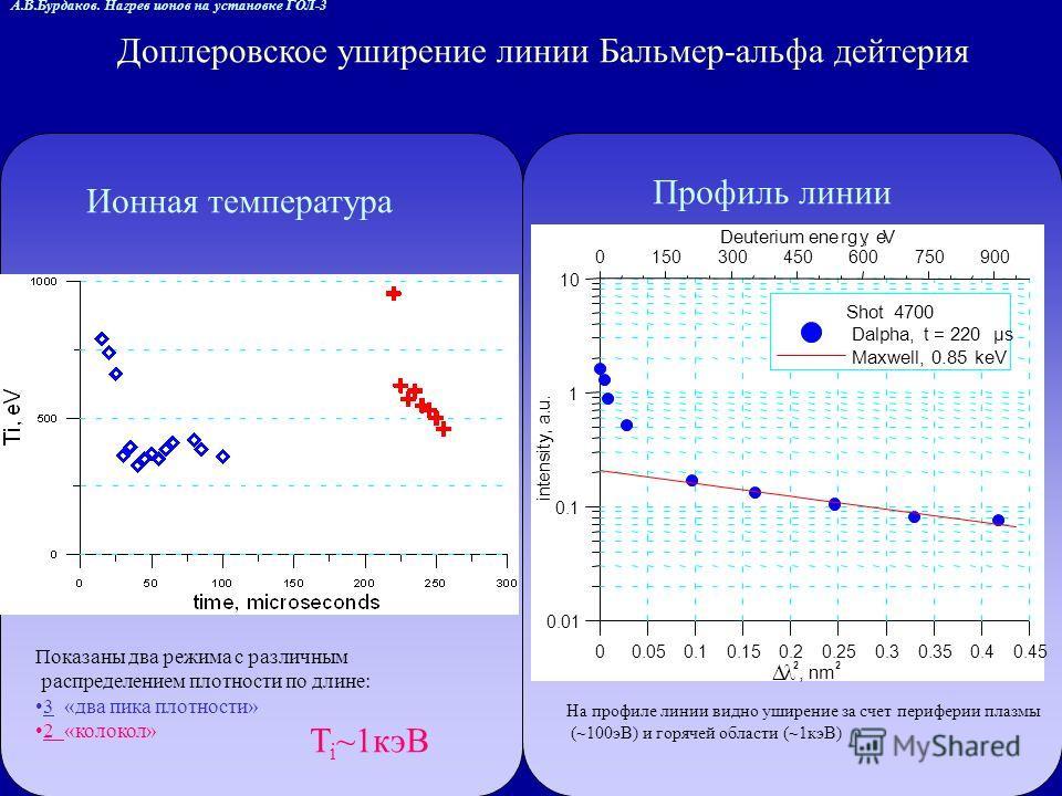 А.В.Бурдаков. Нагрев ионов на установке ГОЛ-3, a. u. 0150300450600750900 Deuterium enegry, eV Shot 4700 Dalpha, t = 220 µs Maxwell, 0.85 keV Доплеровское уширение линии Бальмер-альфа дейтерия Профиль линии Ионная температура Показаны два режима с раз
