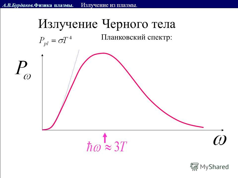 А.В.Бурдаков.Физика плазмы. Излучение из плазмы. Излучение Черного тела Планковский спектр: